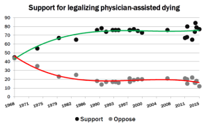 support-for-legalizing-physician-assisted-dying