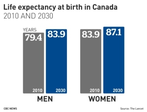 projected-life-expectancy-at-birth-in-canada-in-2010-and-2030
